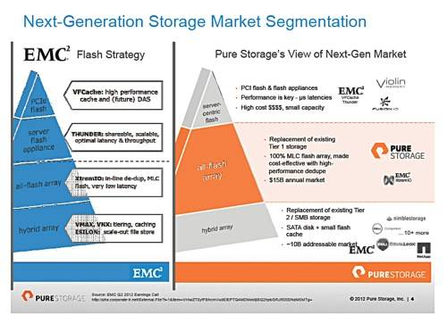 Pure EMC product positioning