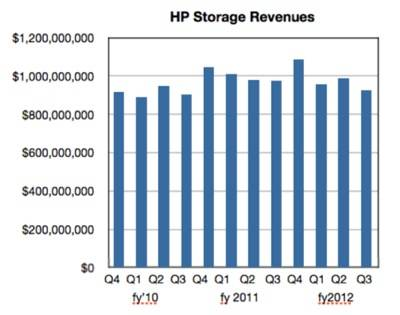 Quarterly HP Storage trends to Q3 fy2012