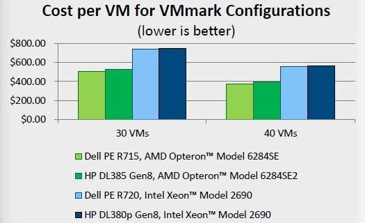 Opterons versus Xeons on the VMark virty benchmark