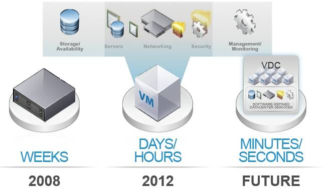The progression from hardware to a virtual data center