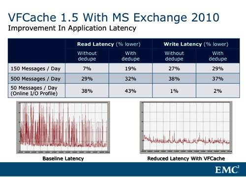 VFCache and Exchange with dedupe