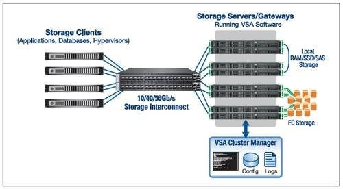 Mellanox VSA