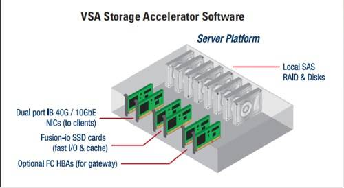 Mellanox VSA SW