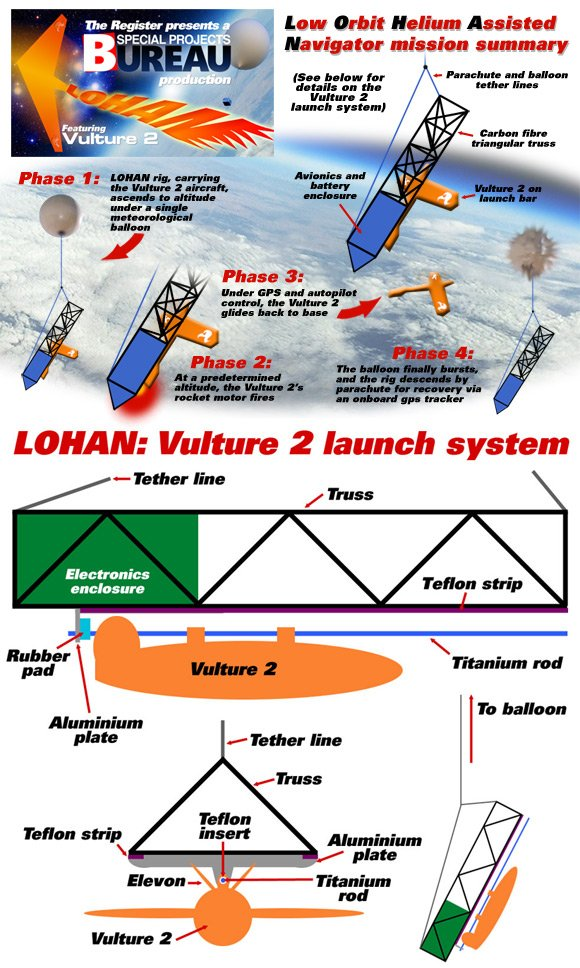 Our LOHAN mission summary, with graphic of Vulture 2 launch system