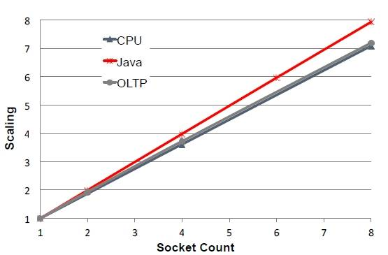 NUMA scaling of the Sparc T5-8 system is nearly perfectly linear