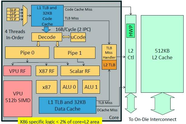 Block diagram of the Xeon Phi core
