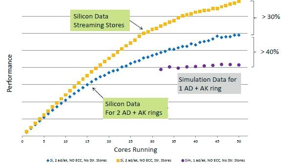 Streaming cores and multiple rings boost Xeon Phi performance