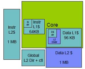 Block diagram of the z12 core