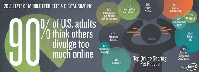 2012 State of Mobile Etiquette and Online Sharing graphic showing info-sharing 'pet peeves' in the US