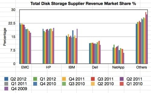 IDC Total Disk Storage Tracker Q2212