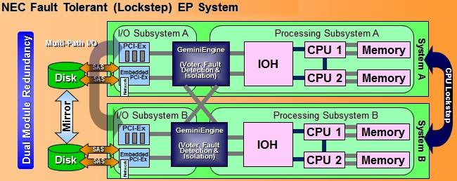 Block diagram of the Express5800 R320c mirrored machine