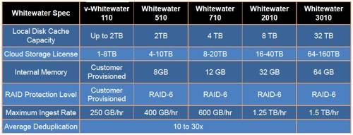 Whitewater product table