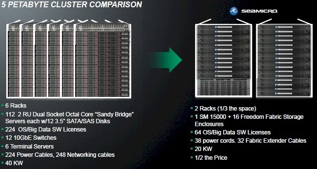 SeaMicro vs traditional servers