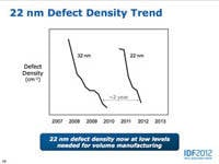 Slide from IDF showing defect density improvement trends for 32nm and 22nm manufacturing processes