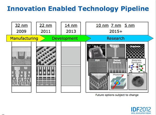 Intel process-technology 'Innovation Enabled Technology Pipeline'