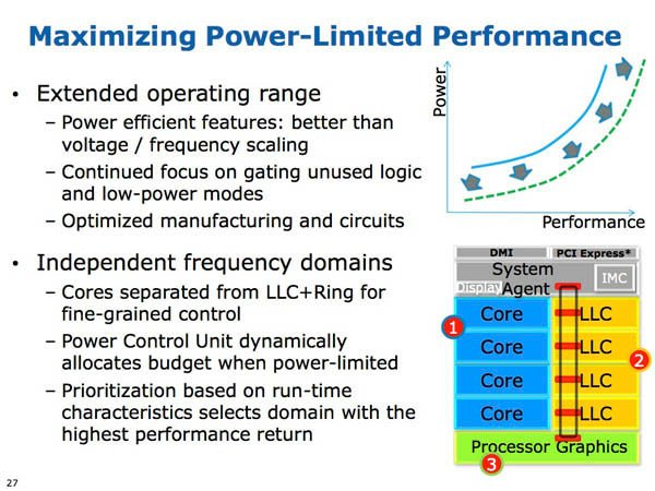 Slide from Intel Developers Forum 2012 providing details of Intel's 4th Generation Core Processor, codenamed 'Haswell'