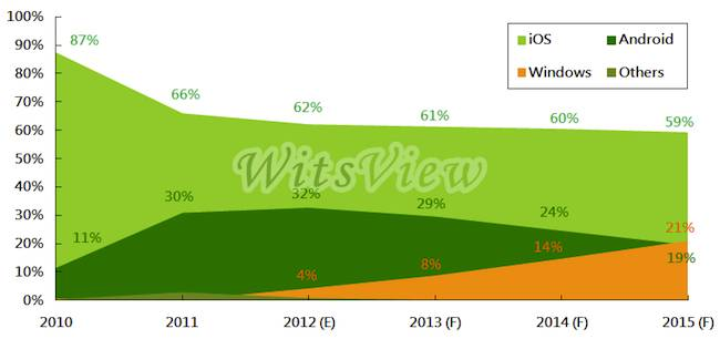 Wits View's predictions for tablet OS market share