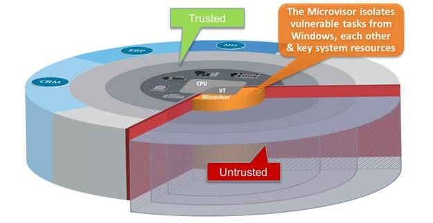 The microvisor isolates tasks from protected OS and apps on a PC