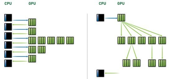 Dynamic Parallelism: Schedule your own work, GPU