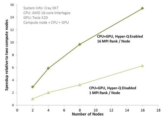 Hyper-Q boosts for nodes running CP2K molecular simulations by 2.5X