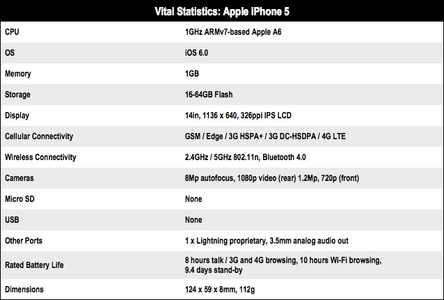 Apple iPhone 5 tech specs