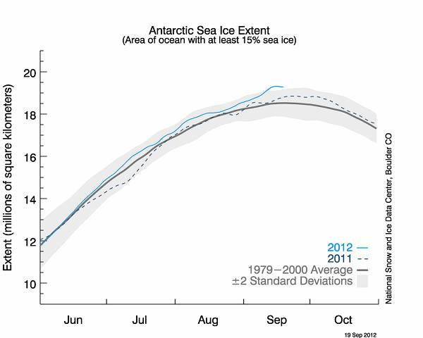 [Image: antarctic_ice_nsidc.jpg]