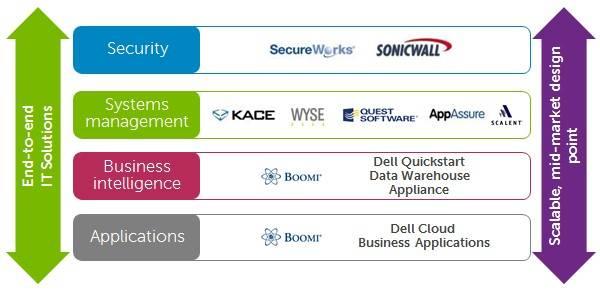 Rejiggering Dell's Software Group