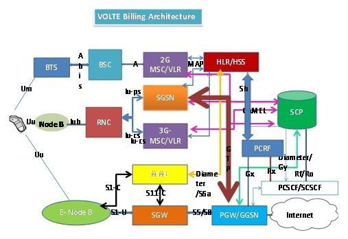 VoLTE billing