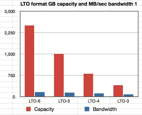 LTO format data