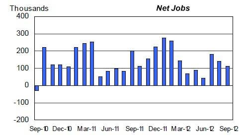 2012 is a slightly shrunken carbon copy of 2011 in terms of job creation