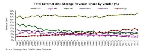 External disk vendor share 500