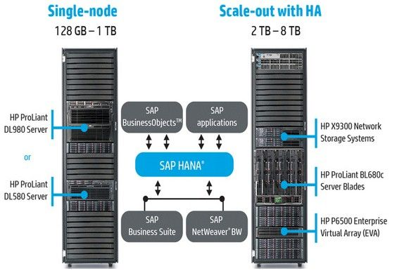 HP AppSystem for SAP HANA in-memory databases