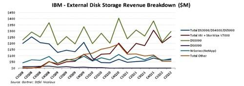 IBM storage OS revenue breakdown