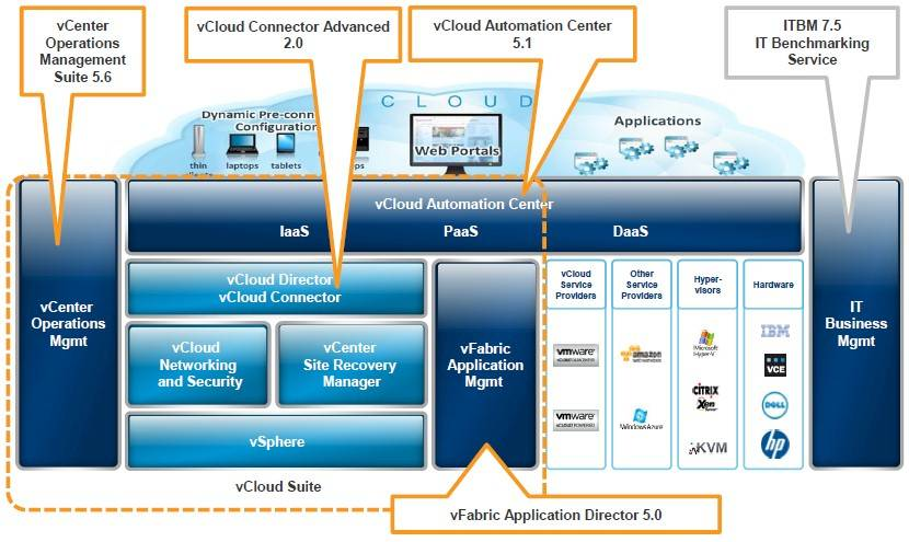 VMware's cloudy portfolio embiggens and enpuffens