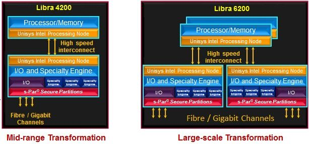 Block diagrams of the Libra 4200 and 6200 mainframes