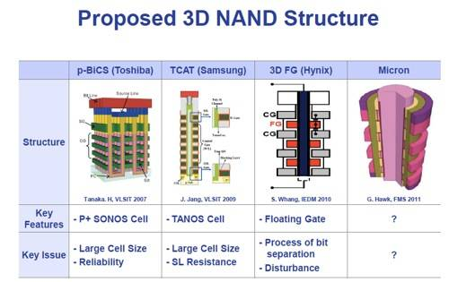 3D NAND technologies