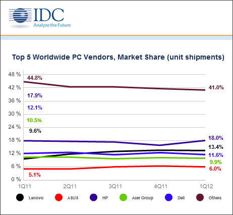 IDC's Q3 2012 Worldwide PC Tracker data