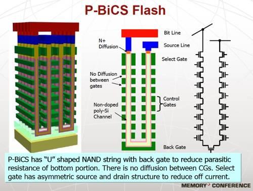 Toshiba p-BiCS flash
