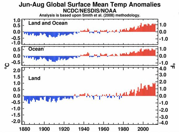 June through August Global Mean Surface Temperature Anomalies 1880 to 2012