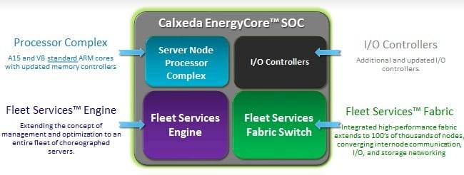 The architecture of the Calxeda system on chip