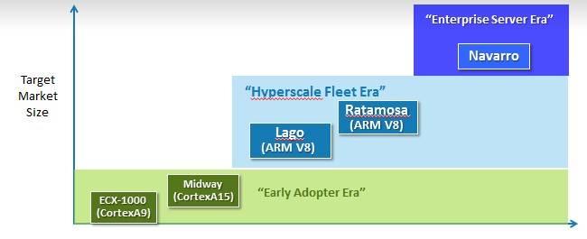 Calxeda's EnergyCore roadmap