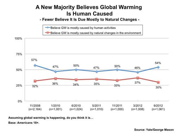 Yale Project on Climate Change Communication survey chart: A New Majority Believes Global Warming is Human Caused