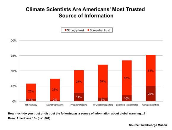 Yale Project on Climate Change Communication survey chart: Climate Scientists Are Americans' Most Trusted Source of Information