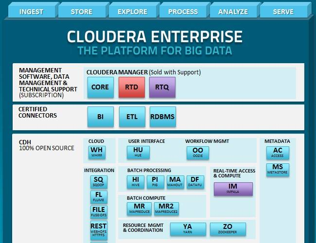 How Impala and RTQ fit into the Cloudera Hadoop stack