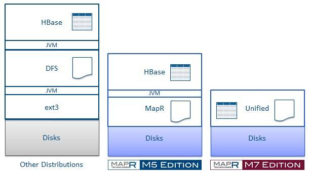 Apache Hadoop versus MapR M5 and M7