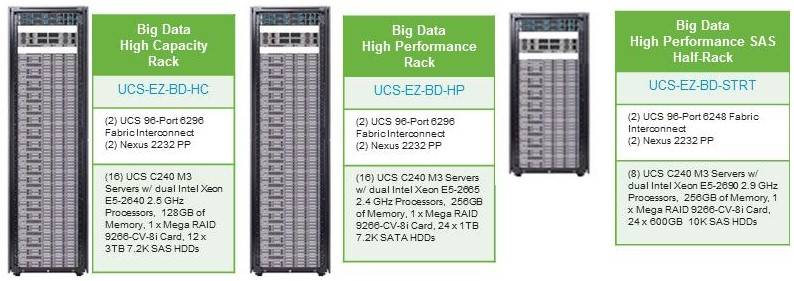Cisco's UCS big data system bundles