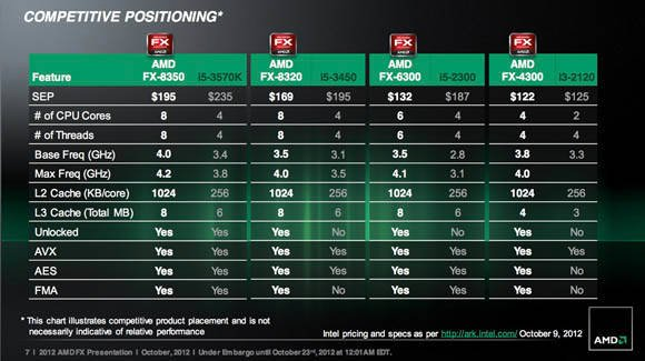 AMD FX Series – Competitive Analysis