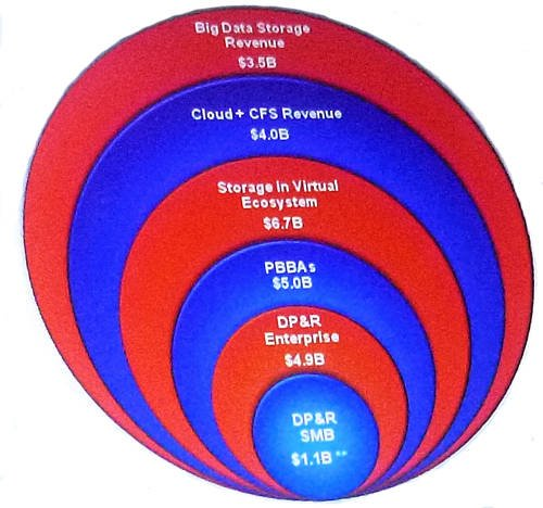 Acronis TAM circles