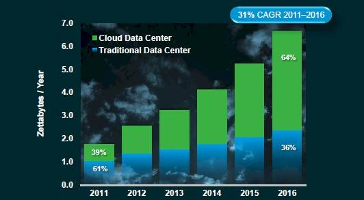 Cisco CGI: Cloud traffic will dominate physical and virtual server traffic