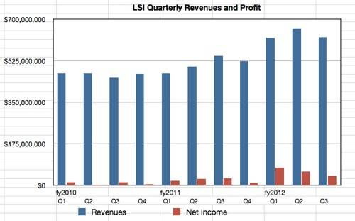 LSI revenues to Q3 2012